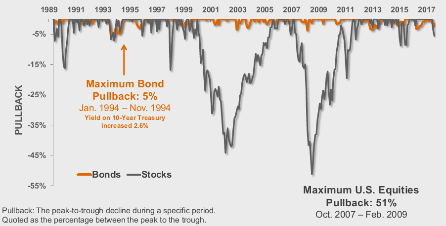 Chart: Maximum Bond Pullback
