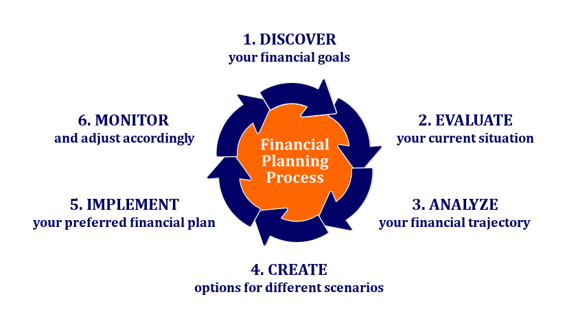 Financial Planning Process: 1. DISCOVER your financial goals 2. EVALUATE your current situation 3. ANALYZE your financial trajectory 4. CREATE options for different scenarios 5. IMPLEMENT your preferred financial plan 6. MONITOR and adjust accordingly