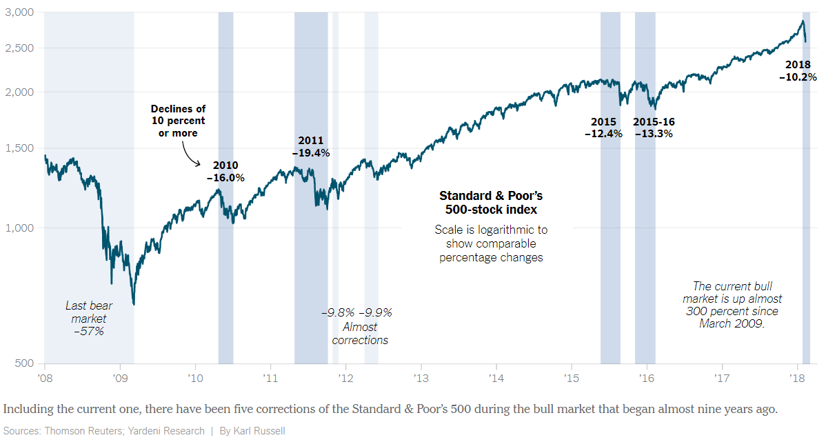 Including the current one, there have been five corrections of the S&P 500 during the bull market that began almost nine years ago.